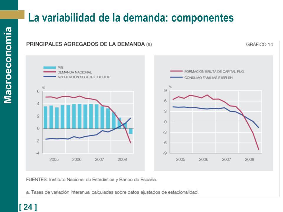 La variabilidad de la demanda: componentes