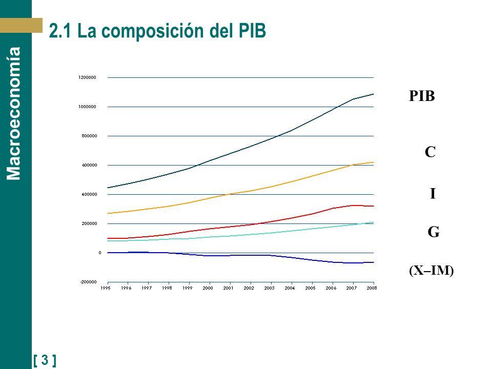 2.1 La composición del PIB PIB C I G (X–IM)