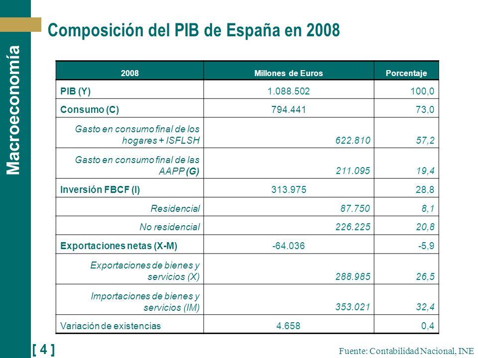 Composición del PIB de España en 2008
