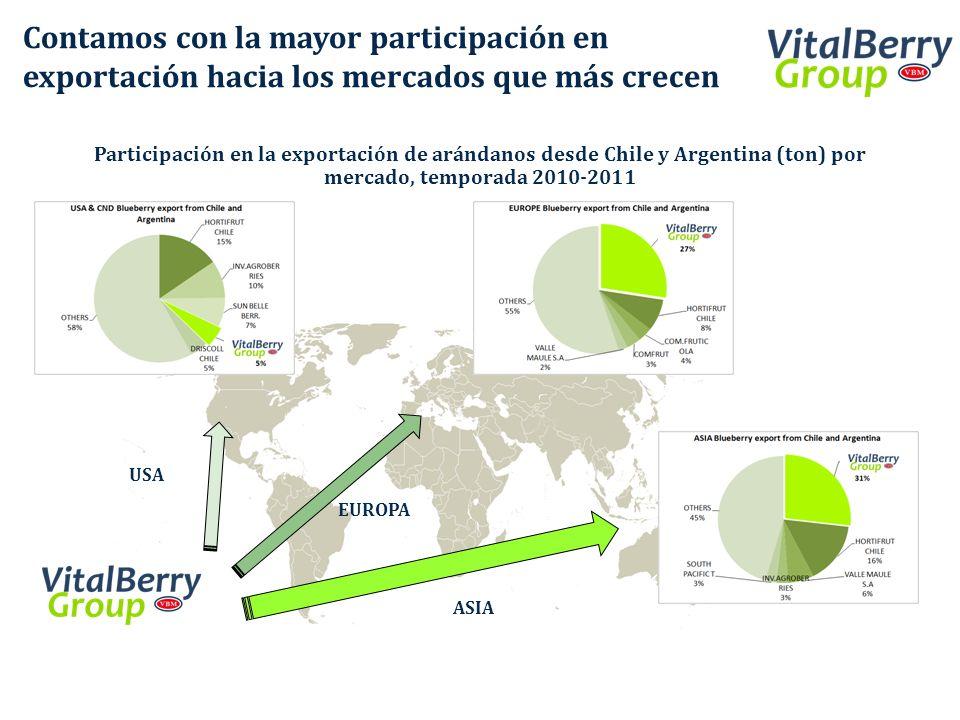 Contamos con la mayor participación en exportación hacia los mercados que más crecen