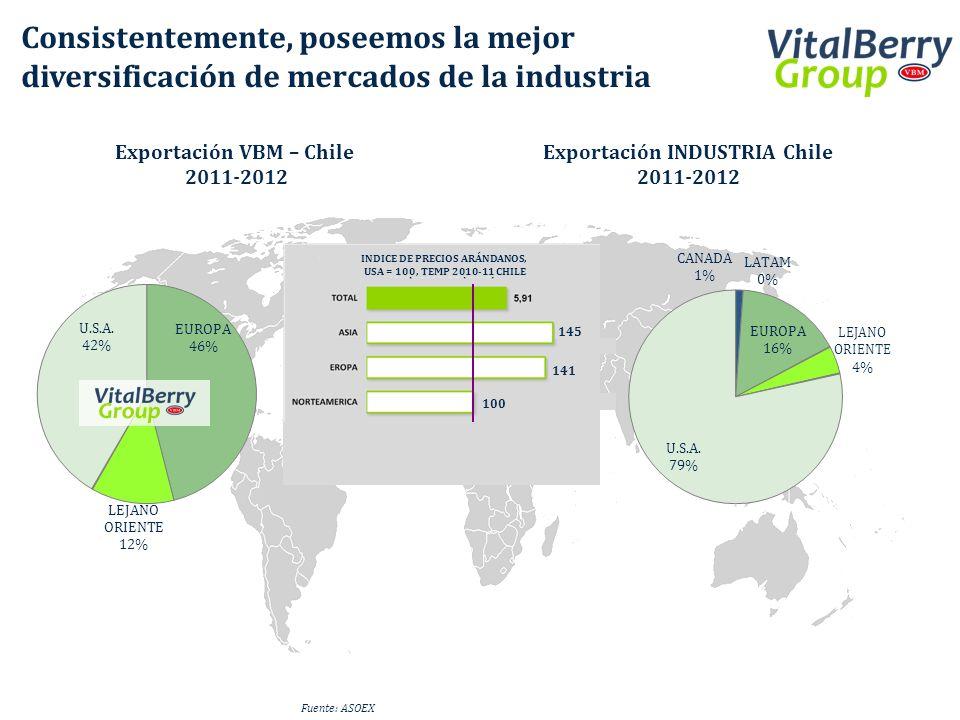 Exportación VBM – Chile Exportación INDUSTRIA Chile 2011-2012