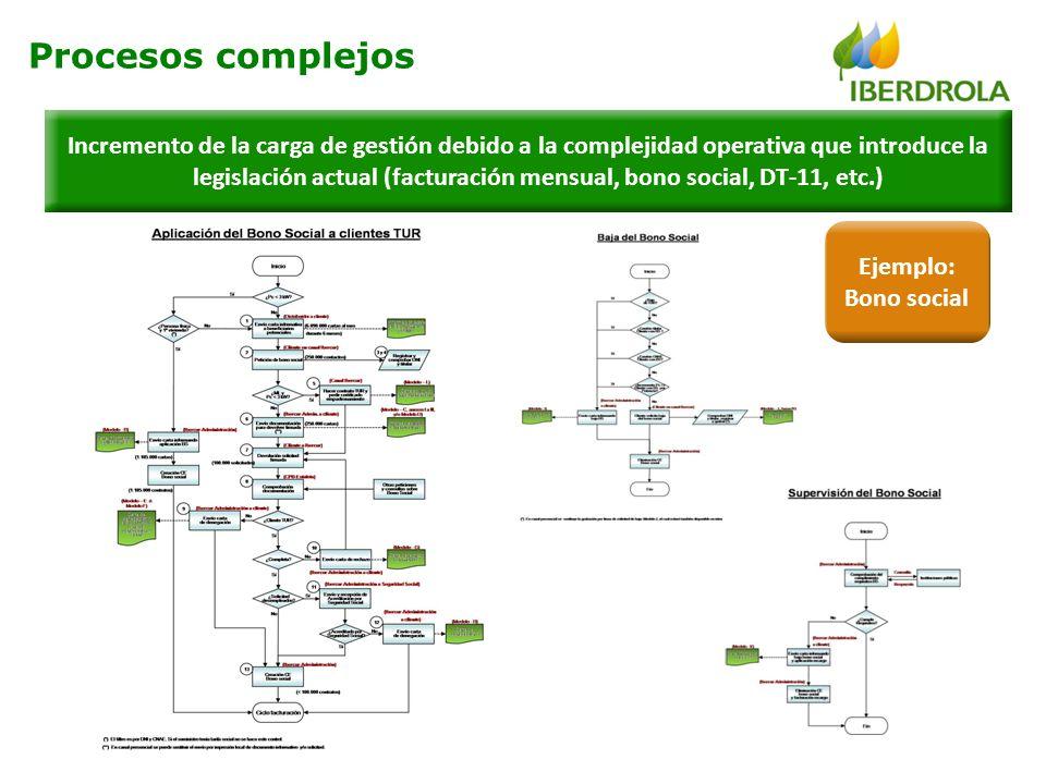 Procesos complejos