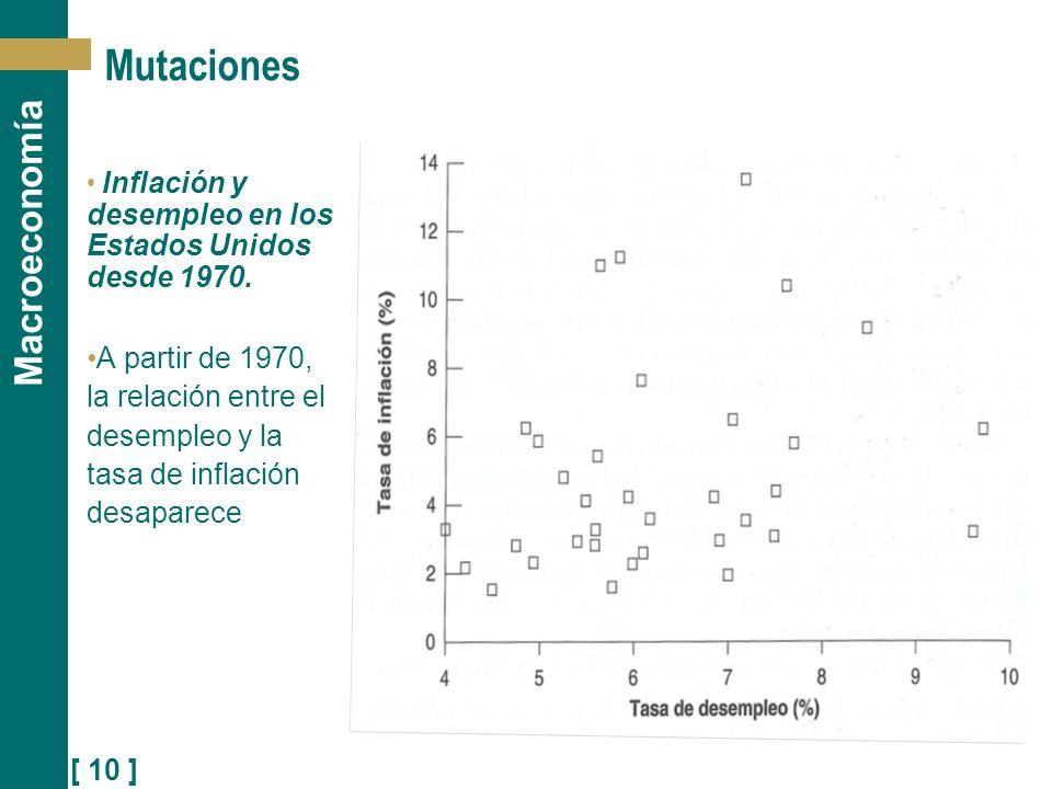 Mutaciones Inflación y desempleo en los Estados Unidos desde 1970.
