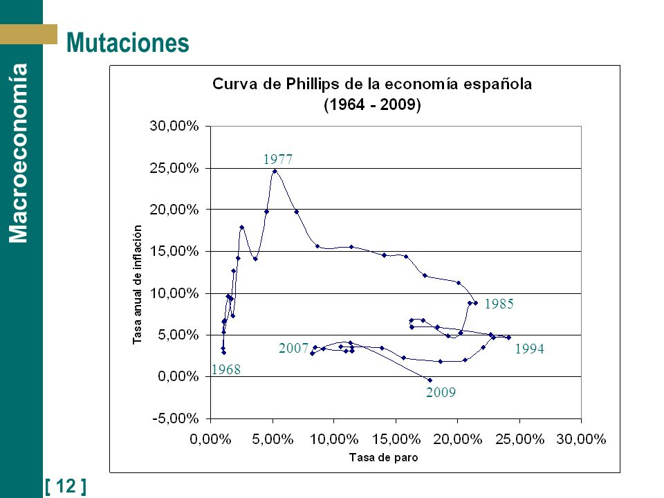 Mutaciones 1977 1985 2007 1994 1968 2009