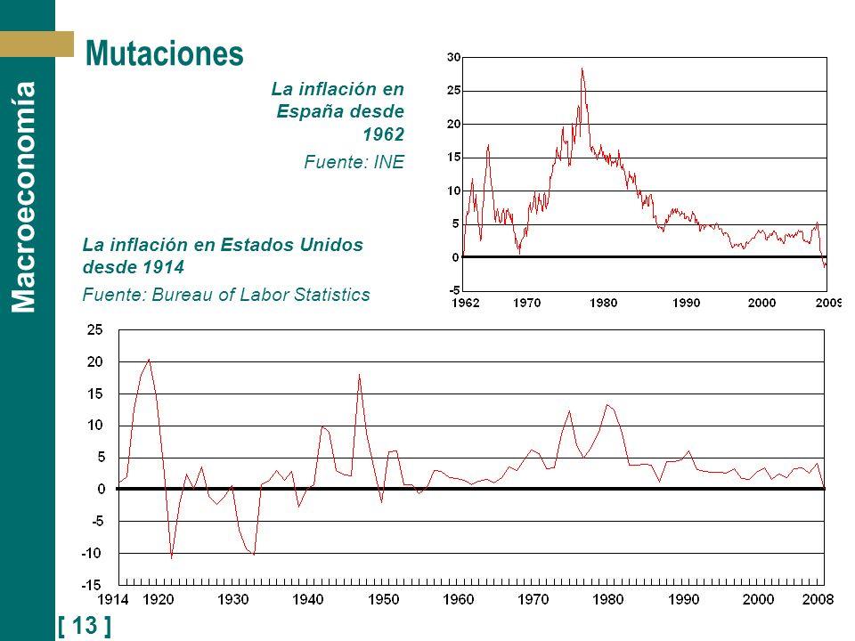 Mutaciones La inflación en España desde 1962 Fuente: INE