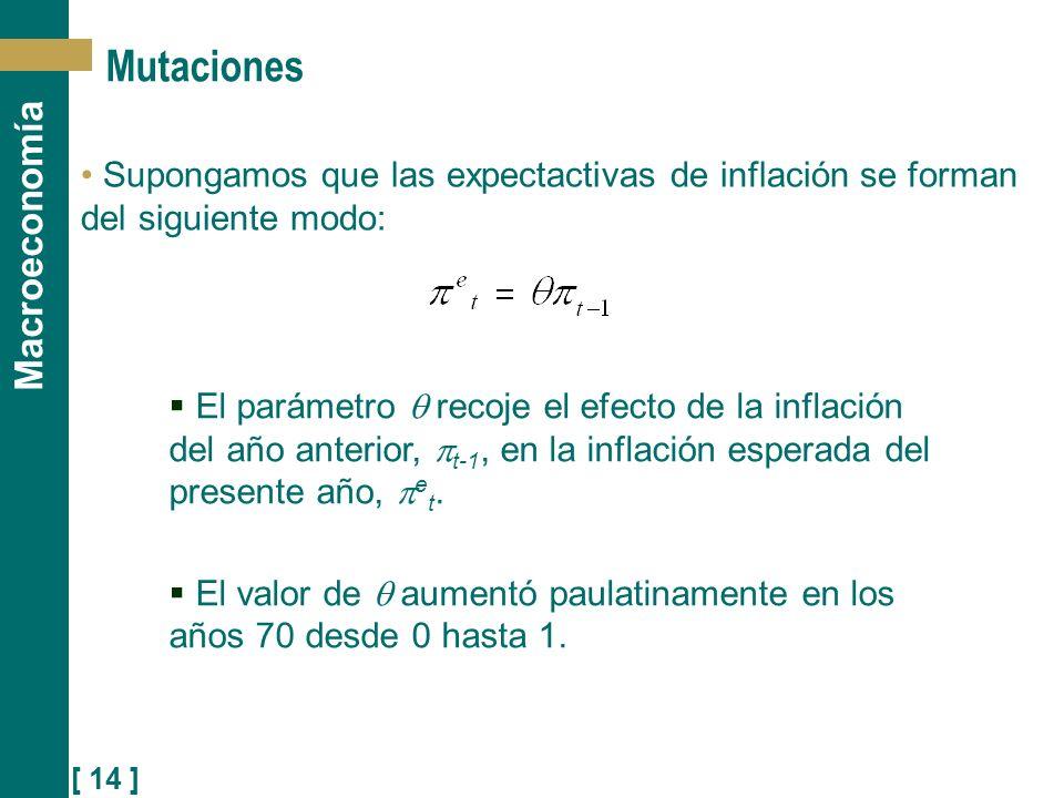 Mutaciones Supongamos que las expectactivas de inflación se forman del siguiente modo: