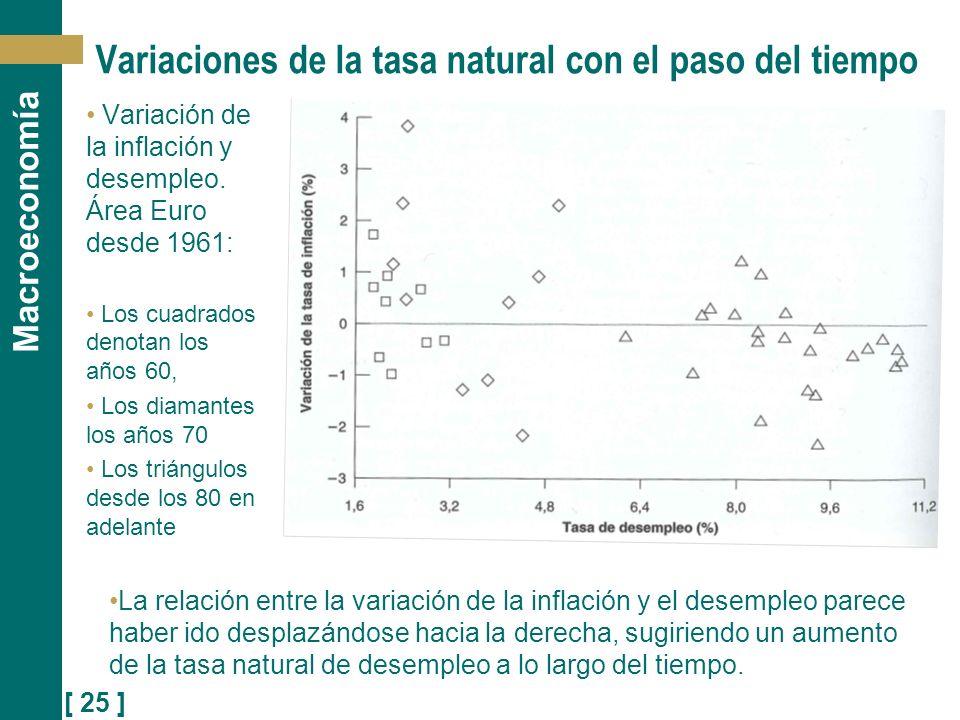 Variaciones de la tasa natural con el paso del tiempo