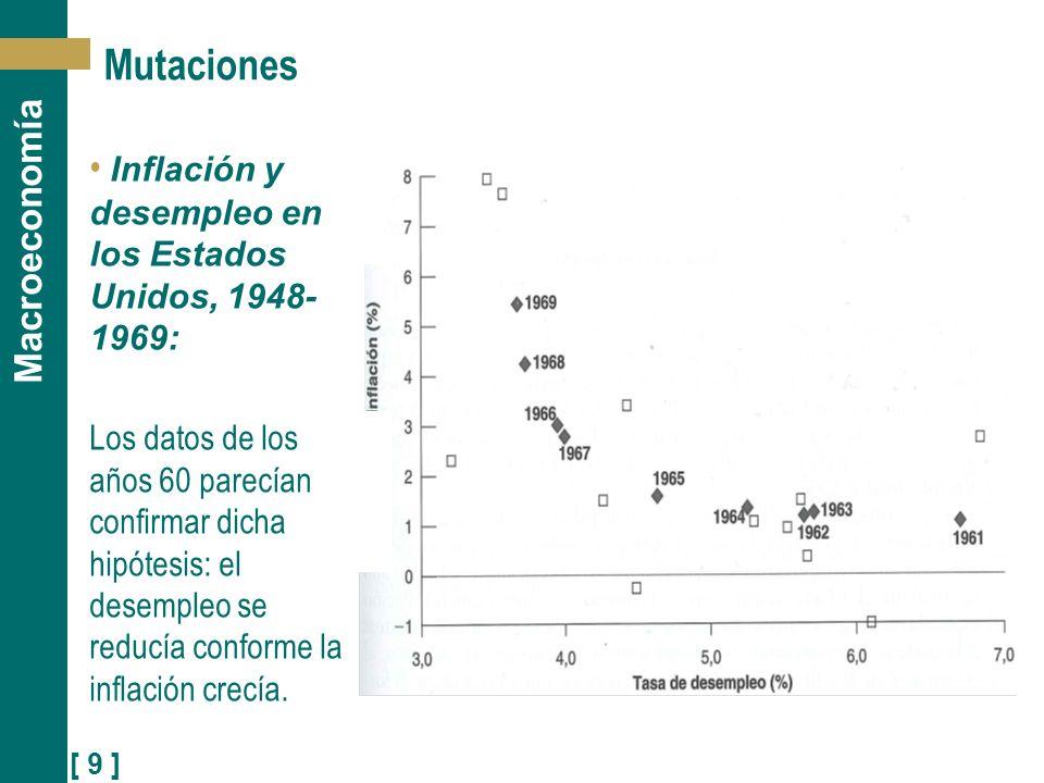 Mutaciones Inflación y desempleo en los Estados Unidos, 1948-1969: