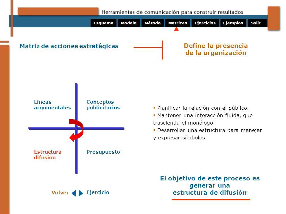 El objetivo de este proceso es generar una estructura de difusión