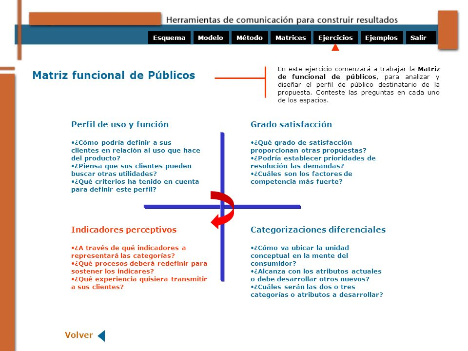 Matriz funcional de Públicos
