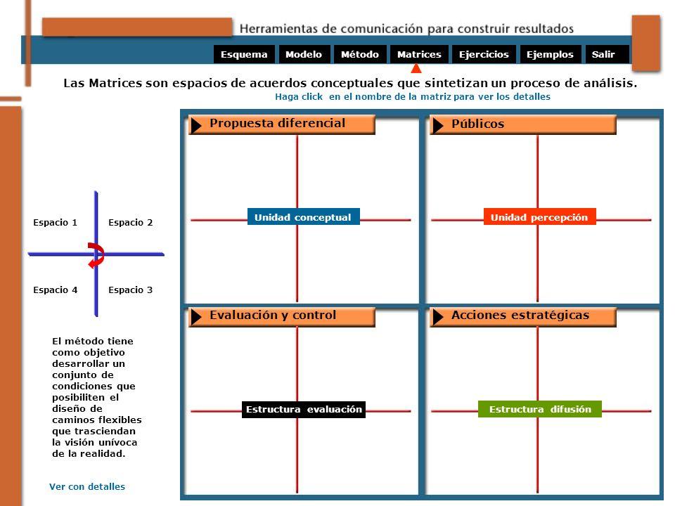 Estructura evaluación