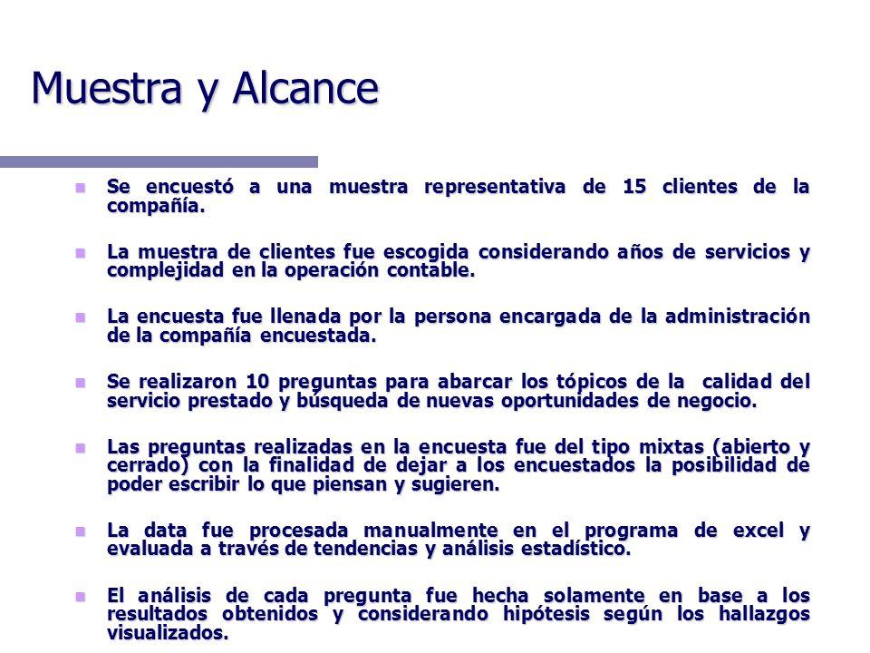 Muestra y Alcance Se encuestó a una muestra representativa de 15 clientes de la compañía.