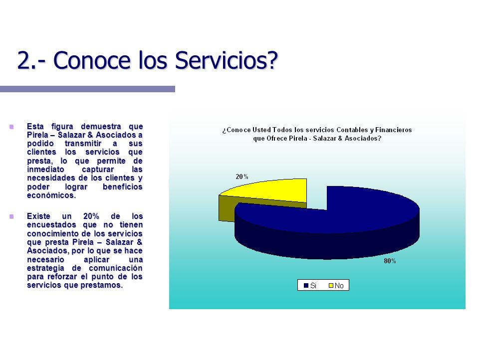2.- Conoce los Servicios