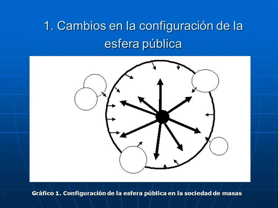 1. Cambios en la configuración de la esfera pública