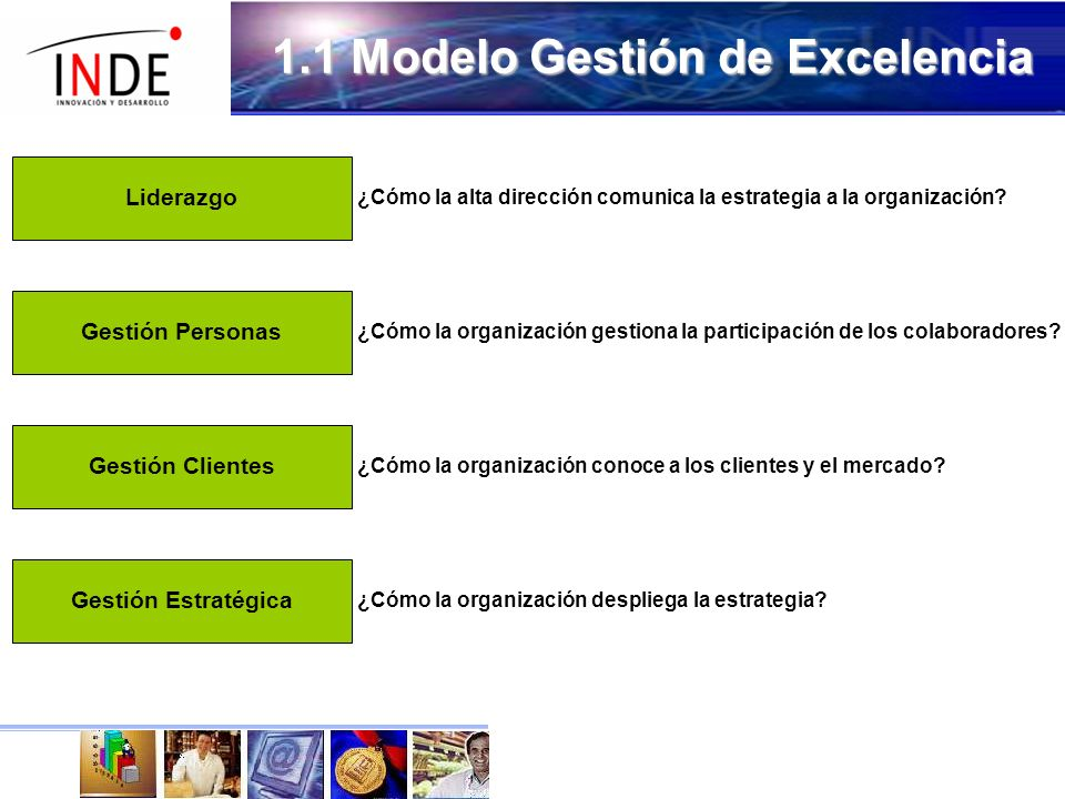 1.1 Modelo Gestión de Excelencia