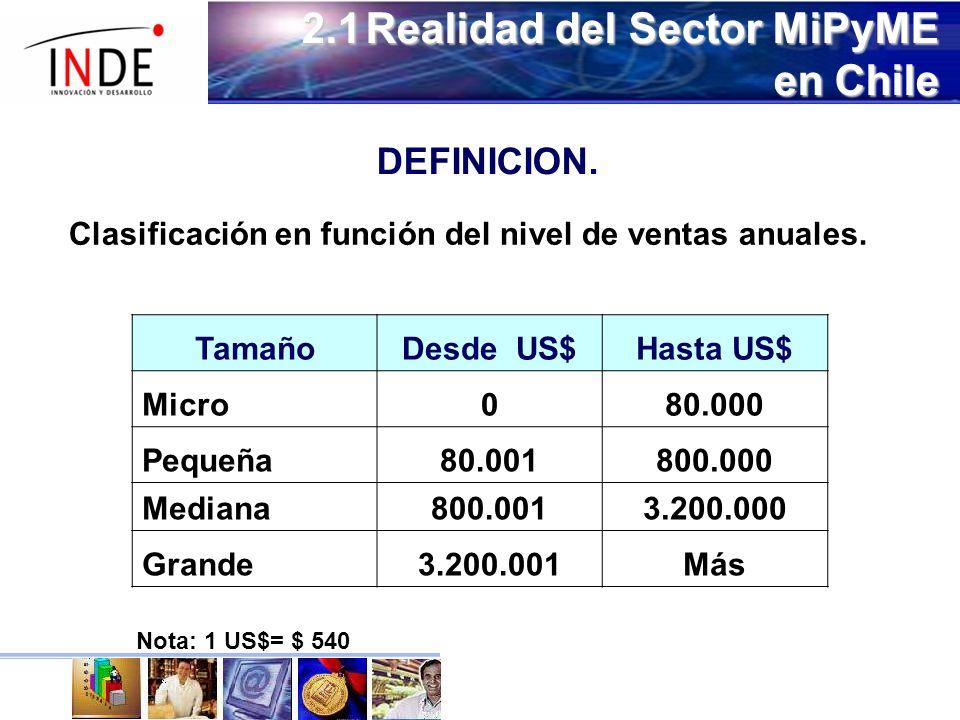 2.1 Realidad del Sector MiPyME en Chile