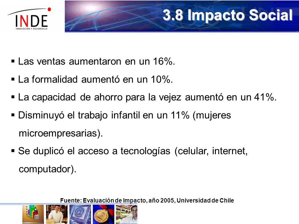 Fuente: Evaluación de Impacto, año 2005, Universidad de Chile