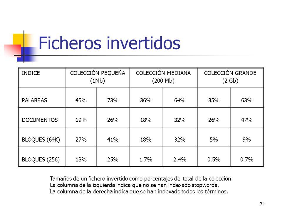 Ficheros invertidos INDICE COLECCIÓN PEQUEÑA (1Mb) COLECCIÓN MEDIANA
