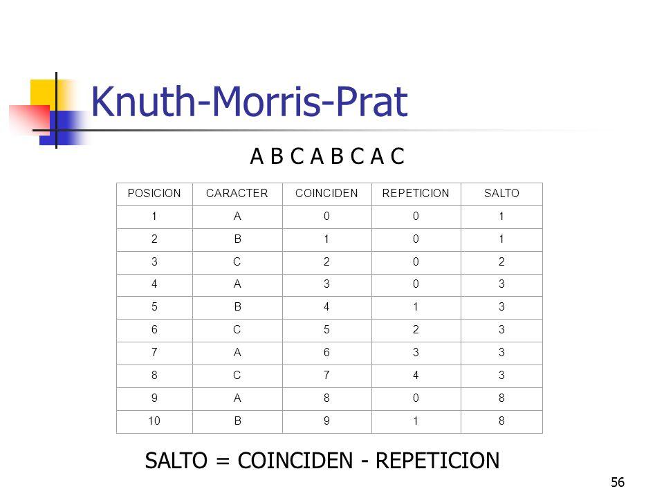 Knuth-Morris-Prat A B C A B C A C SALTO = COINCIDEN - REPETICION