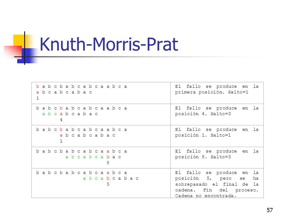 Knuth-Morris-Prat b a b c b a b c a b c a a b c a a b c a b c a b a c