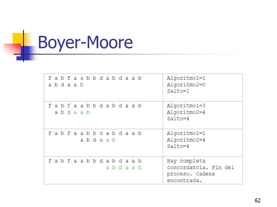 Boyer-Moore f a b f a a b b d a b d a a b a b d a a b Algoritmo1=1