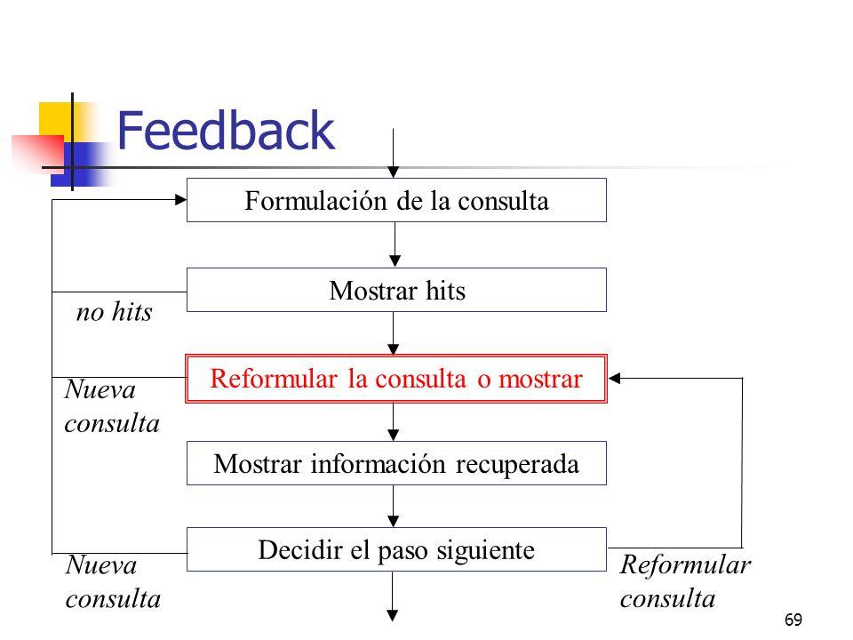 Feedback Formulación de la consulta Mostrar hits no hits
