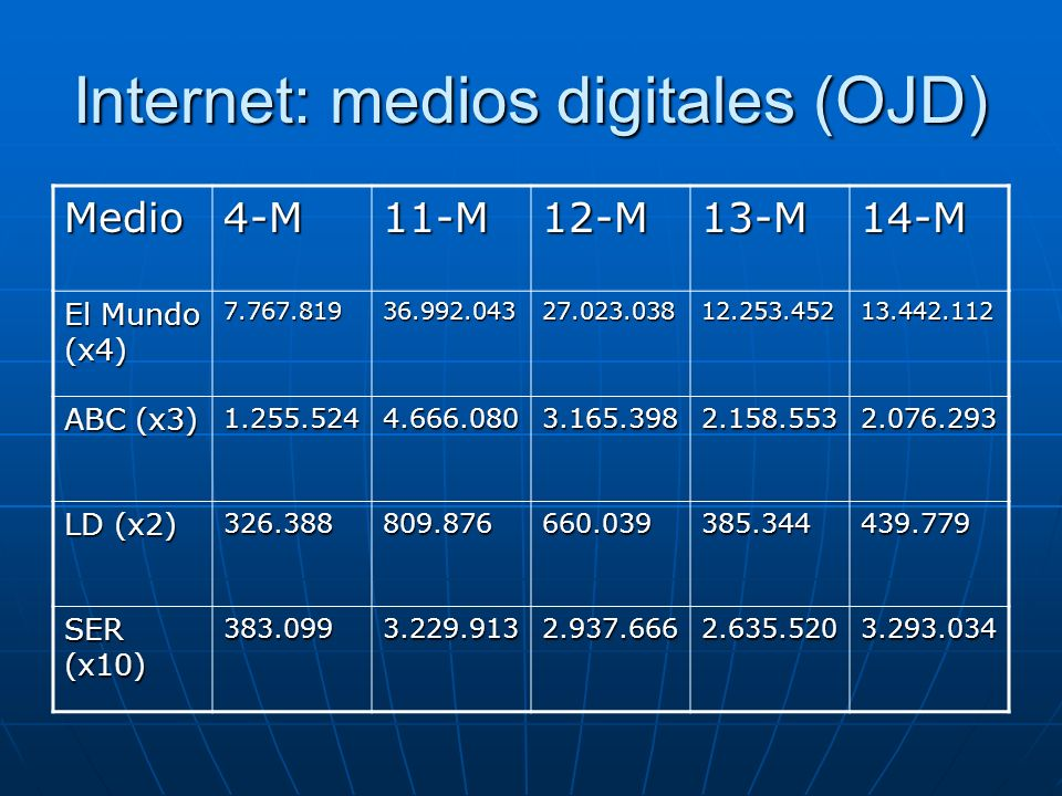 Internet: medios digitales (OJD)