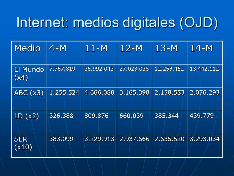 Internet: medios digitales (OJD)