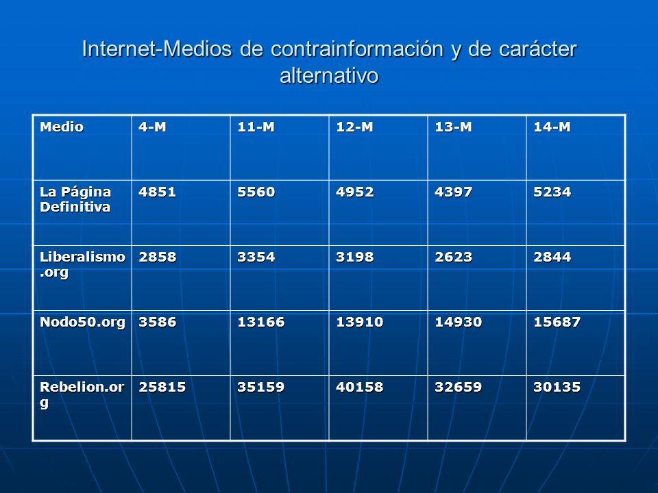 Internet-Medios de contrainformación y de carácter alternativo