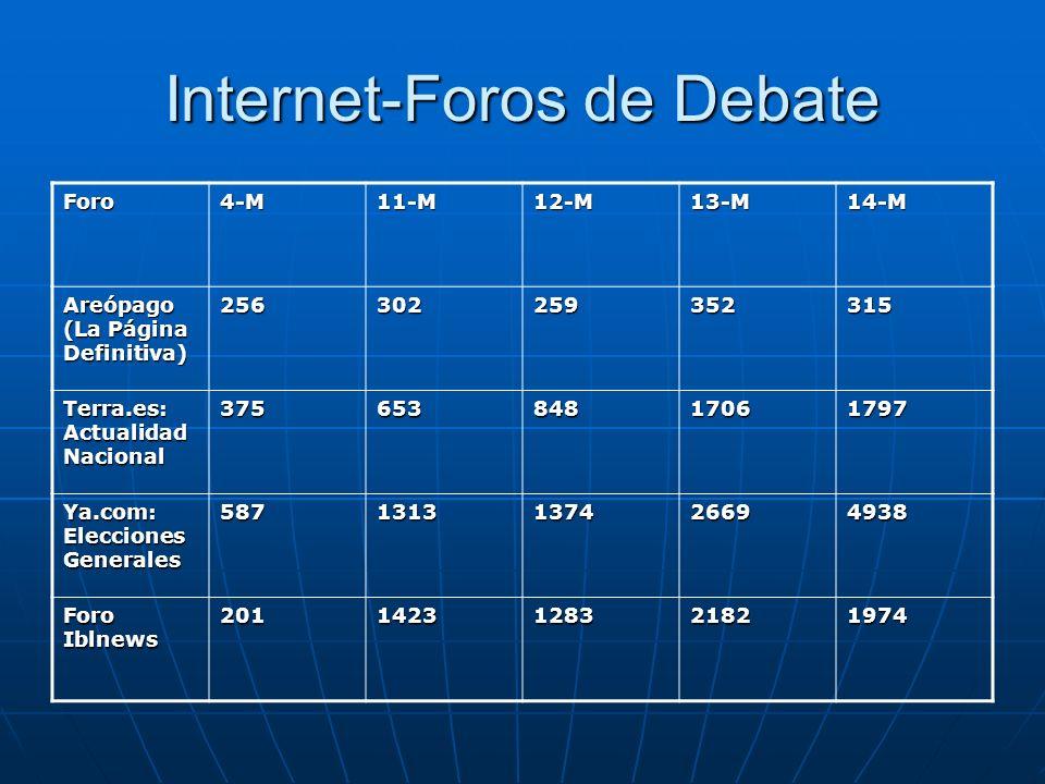 Internet-Foros de Debate