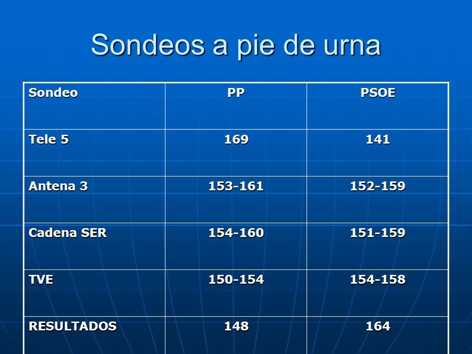 Sondeos a pie de urna Sondeo PP PSOE Tele 5 169 141 Antena 3 153-161