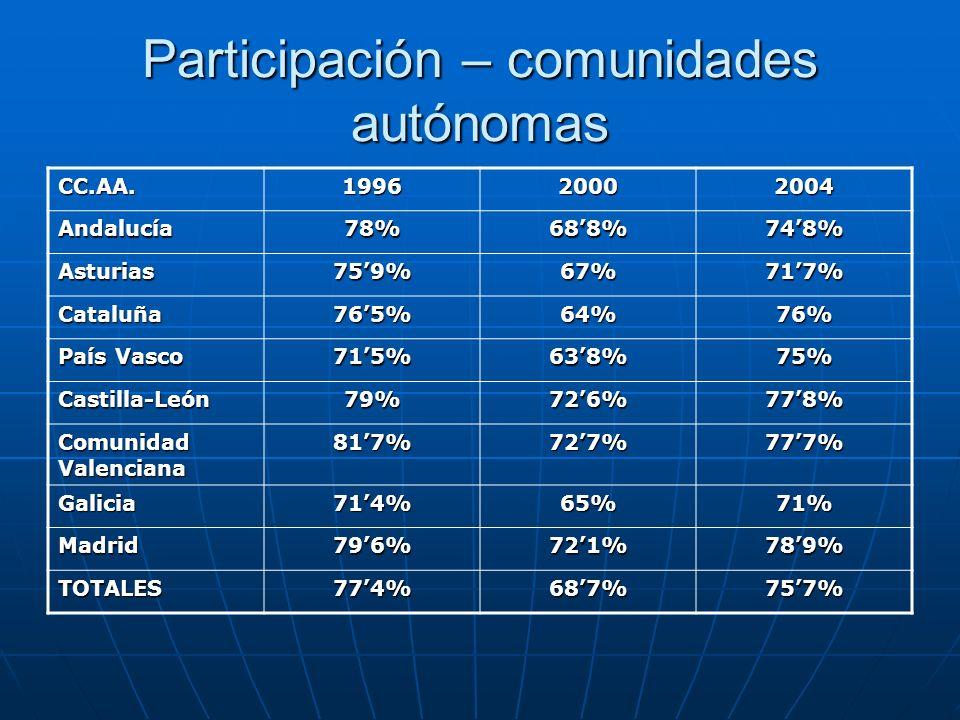 Participación – comunidades autónomas