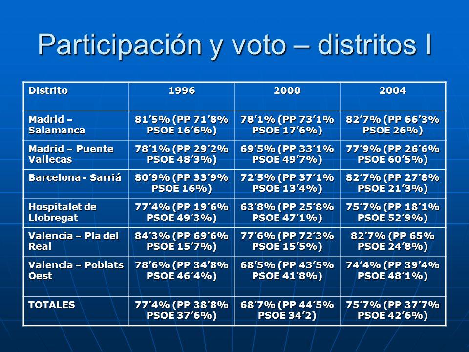 Participación y voto – distritos I
