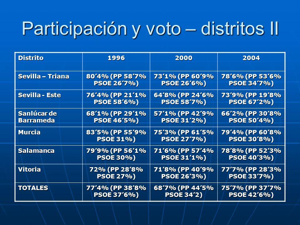 Participación y voto – distritos II