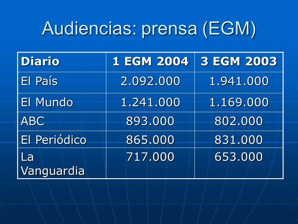 Audiencias: prensa (EGM)