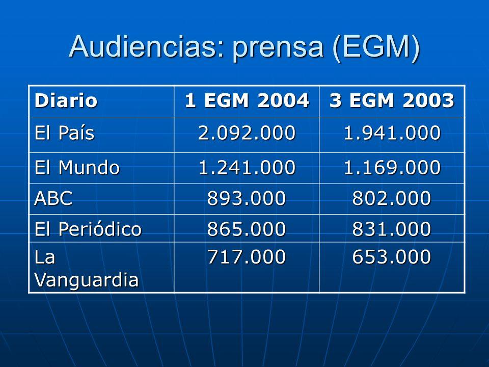 Audiencias: prensa (EGM)