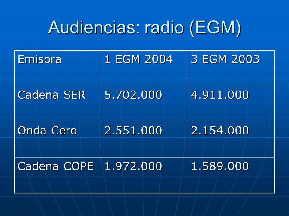 Audiencias: radio (EGM)