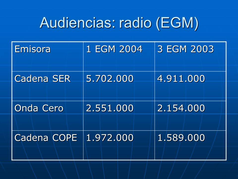 Audiencias: radio (EGM)