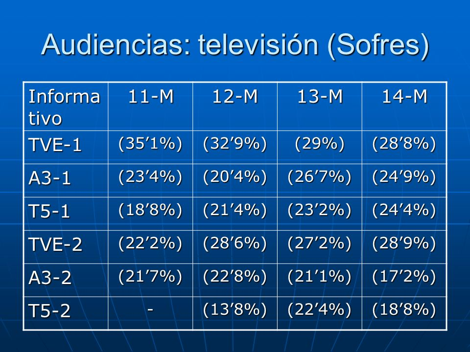 Audiencias: televisión (Sofres)