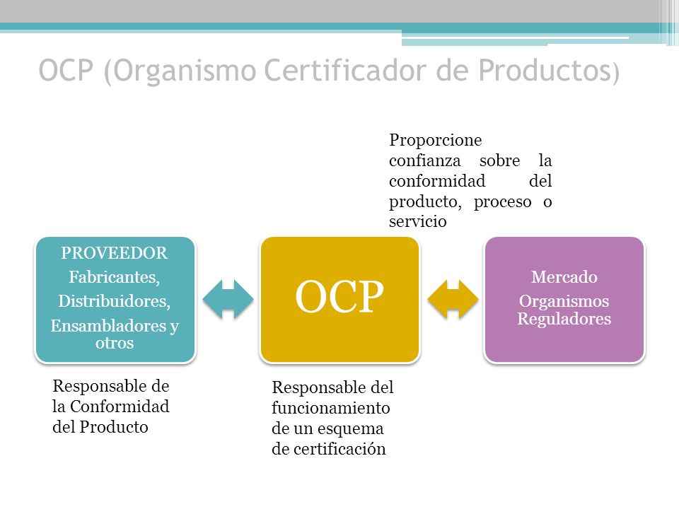 OCP (Organismo Certificador de Productos)
