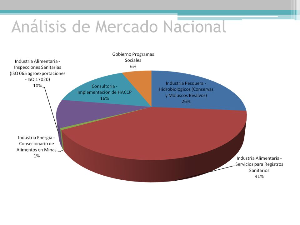 Análisis de Mercado Nacional
