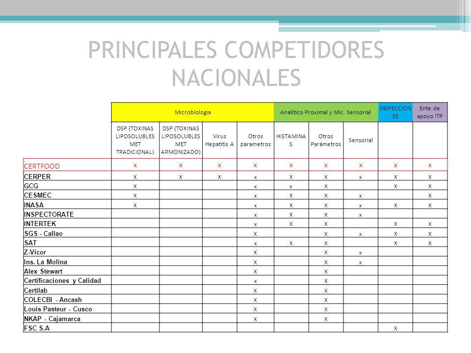PRINCIPALES COMPETIDORES NACIONALES