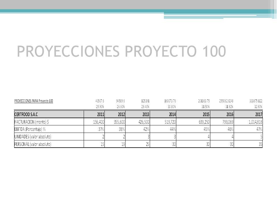 PROYECCIONES PROYECTO 100