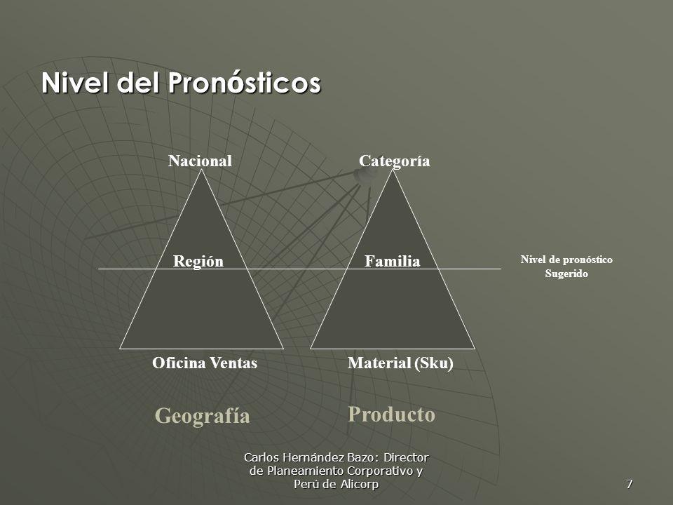 Nivel del Pronósticos Geografía Producto Nacional Categoría Región