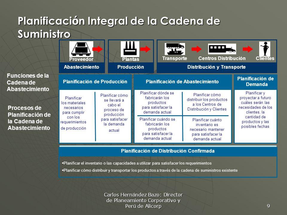 Planificación Integral de la Cadena de Suministro