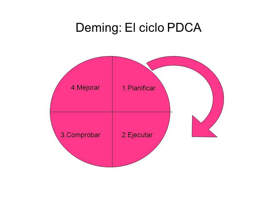 Deming: El ciclo PDCA 4.Mejorar 1.Planificar 3.Comprobar 2.Ejecutar
