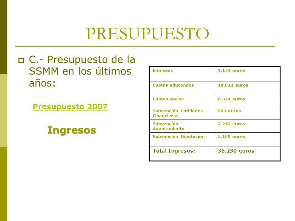 PRESUPUESTO C.- Presupuesto de la SSMM en los últimos años: