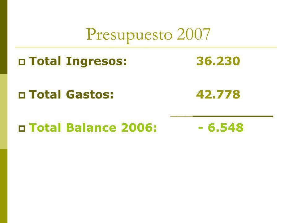 Presupuesto 2007 Total Ingresos: 36.230 Total Gastos: 42.778