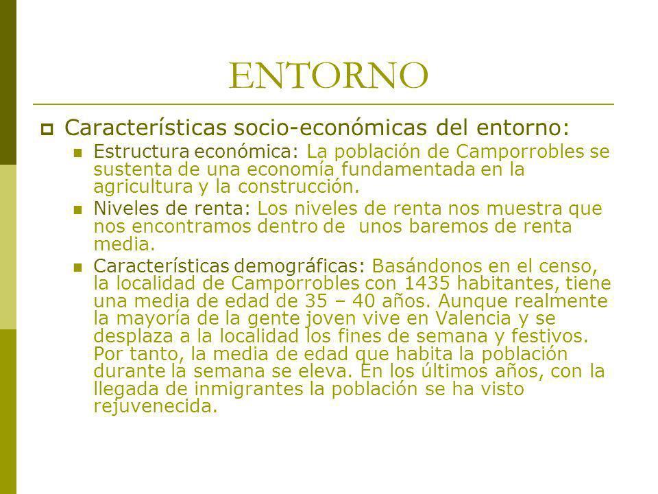 ENTORNO Características socio-económicas del entorno: