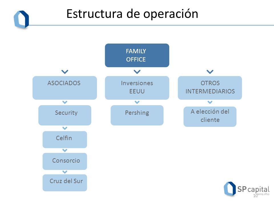 Estructura de operación